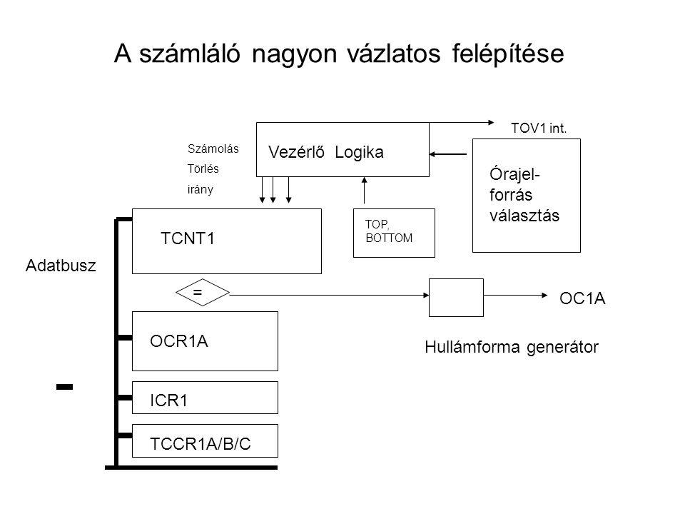 A számláló nagyon vázlatos felépítése TCNT1 OCR1A ICR1 TCCR1A/B/C Hullámforma generátor OC1A Vezérlő Logika Számolás Törlés irány TOP, BOTTOM Órajel-
