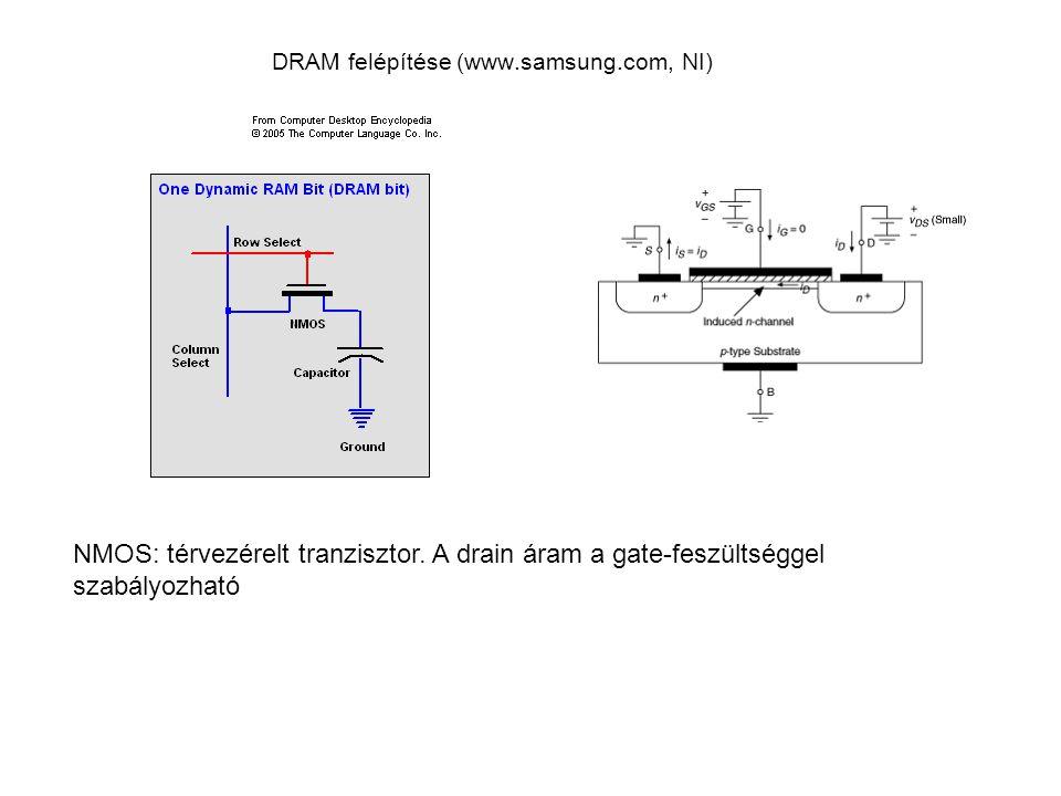 DRAM felépítése (www.samsung.com, NI) NMOS: térvezérelt tranzisztor. A drain áram a gate-feszültséggel szabályozható