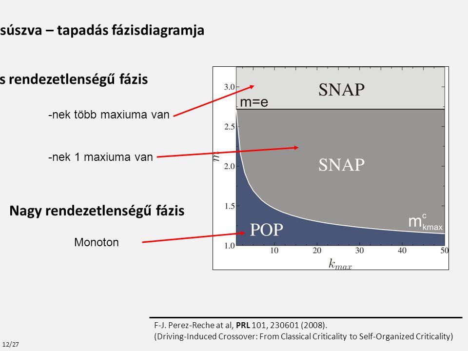 Monoton -nek több maxiuma van Kis rendezetlenségű fázis -nek 1 maxiuma van Nagy rendezetlenségű fázis A csúszva – tapadás fázisdiagramja F-J.