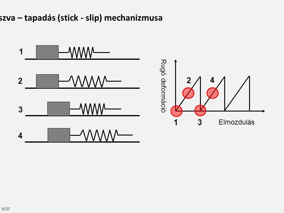 Mérések papíron: Az energia hatványkitevője: Hagyományos szakítás preparált mintán: ξ=-1.2 Out-of-Plane szakítás: ξ=-1.8 Creep: ξ=-1.5 … -1.6 Fatigue: ξ=-1.7 Az várakozási idő hatványkitevője: Creep and Fatigue: z=-1.3 Egyéb anyagok: Gutenberg―Richter törvény: z=-1.3 A jég creep energia exponense: z=-1±0.3 A gránit creep energia exponense: z=-1.2 … -1.5 A szimuláció eredményei: Az energia hatványkitevője (nem szélsőséges terhelés esetén): ELS: ξ=-2.5 LLS: ξ=-1.8 Az várakozási idő hatványkitevője: ELS: Z=-1.0 LLS: Z=-1.4 A modell relevanciája A várakozásoknak megfelelően a modell exponensei nagyságrendileg megegyeznek és,,valahol'' a két határeset között vannak.