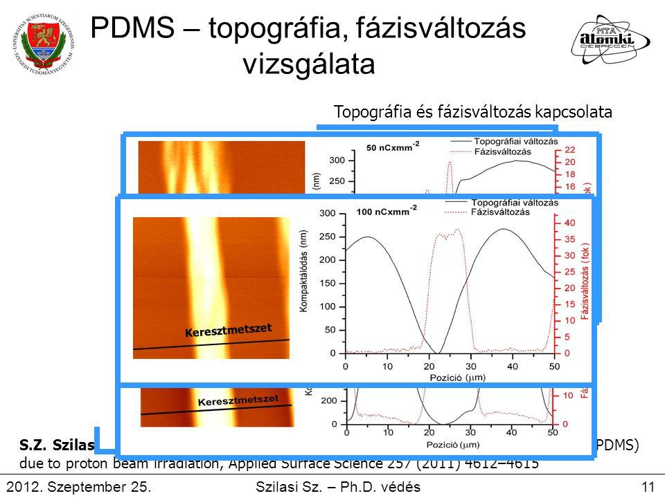 PDMS – topográfia, fázisváltozás vizsgálata KompaktálódásTopográfia és fázisváltozás kapcsolata S.Z. Szilasi, J. Kokavecz, R. Huszank, I. Rajta, Compa