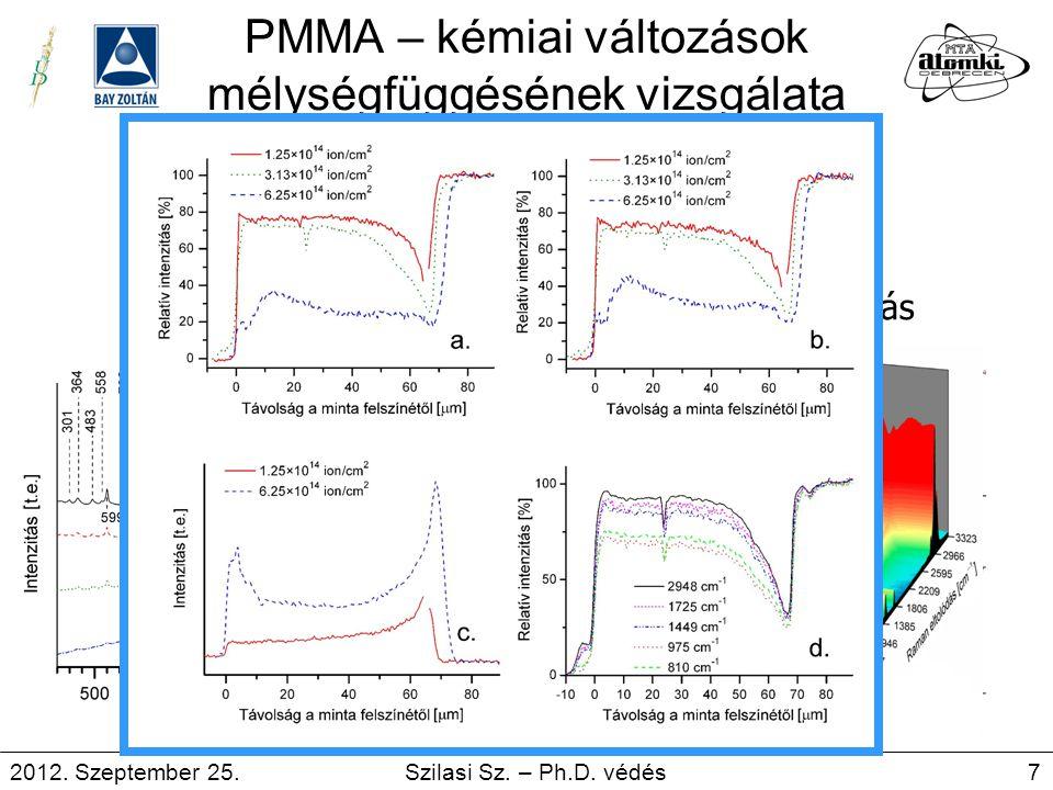 PMMA – kémiai változások mélységfüggésének vizsgálata Raman Pontmérés Vonal pásztázás 2012. Szeptember 25. Szilasi Sz. – Ph.D. védés 7