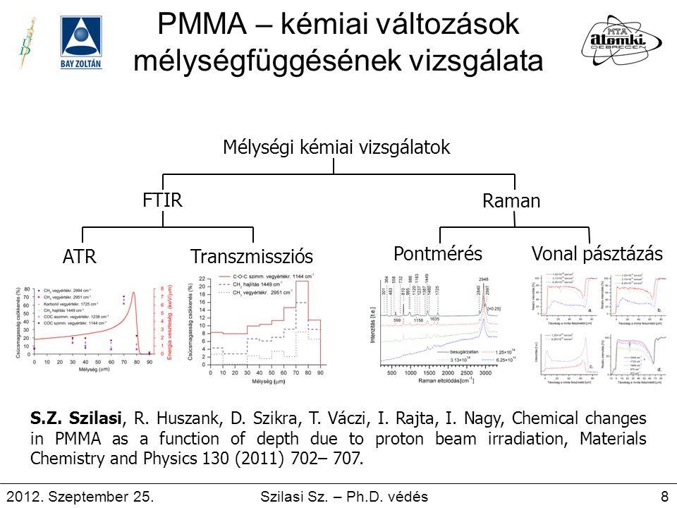 PMMA – kémiai változások mélységfüggésének vizsgálata ATRTranszmissziós PontmérésVonal pásztázás FTIR Raman Mélységi kémiai vizsgálatok S.Z. Szilasi,