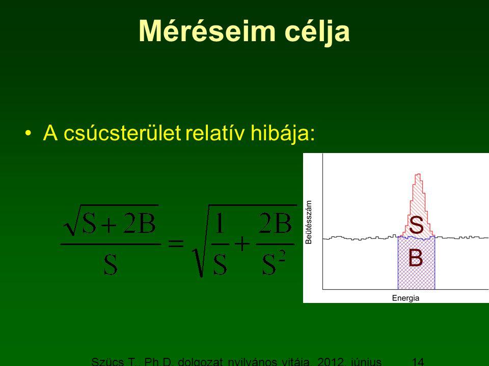 Szücs T., Ph.D. dolgozat nyilvános vitája, 2012. június 19. 14 Méréseim célja A csúcsterület relatív hibája: B S