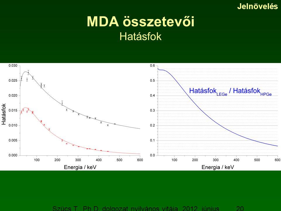 Szücs T., Ph.D. dolgozat nyilvános vitája, 2012. június 19. 20 MDA összetevői Hatásfok Jelnövelés