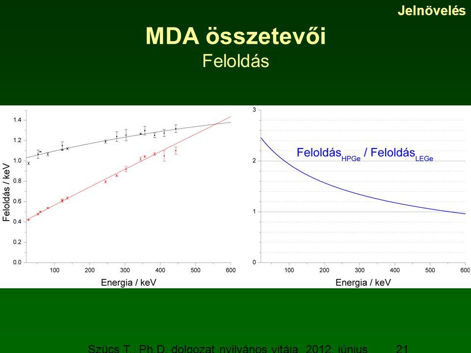 Szücs T., Ph.D. dolgozat nyilvános vitája, 2012. június 19. 21 MDA összetevői Feloldás Jelnövelés