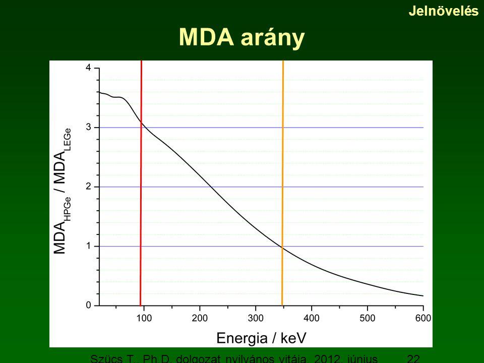 Szücs T., Ph.D. dolgozat nyilvános vitája, 2012. június 19. 22 MDA arány Jelnövelés