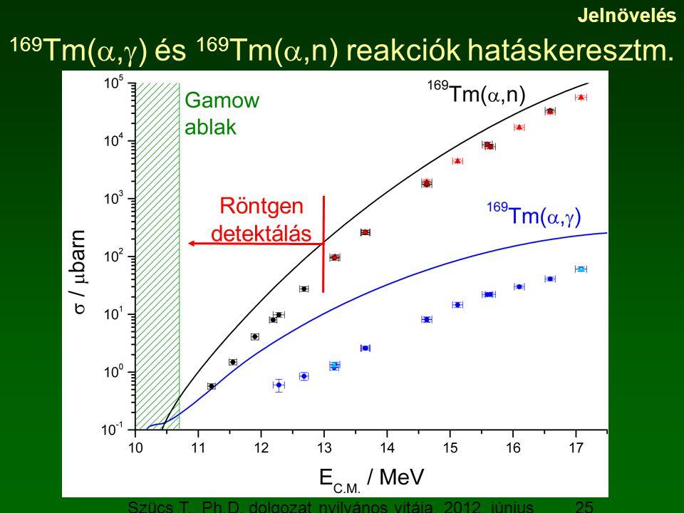 Szücs T., Ph.D. dolgozat nyilvános vitája, 2012. június 19. 25 169 Tm( ,  ) és 169 Tm( ,n) reakciók hatáskeresztm. Jelnövelés Röntgen detektálás
