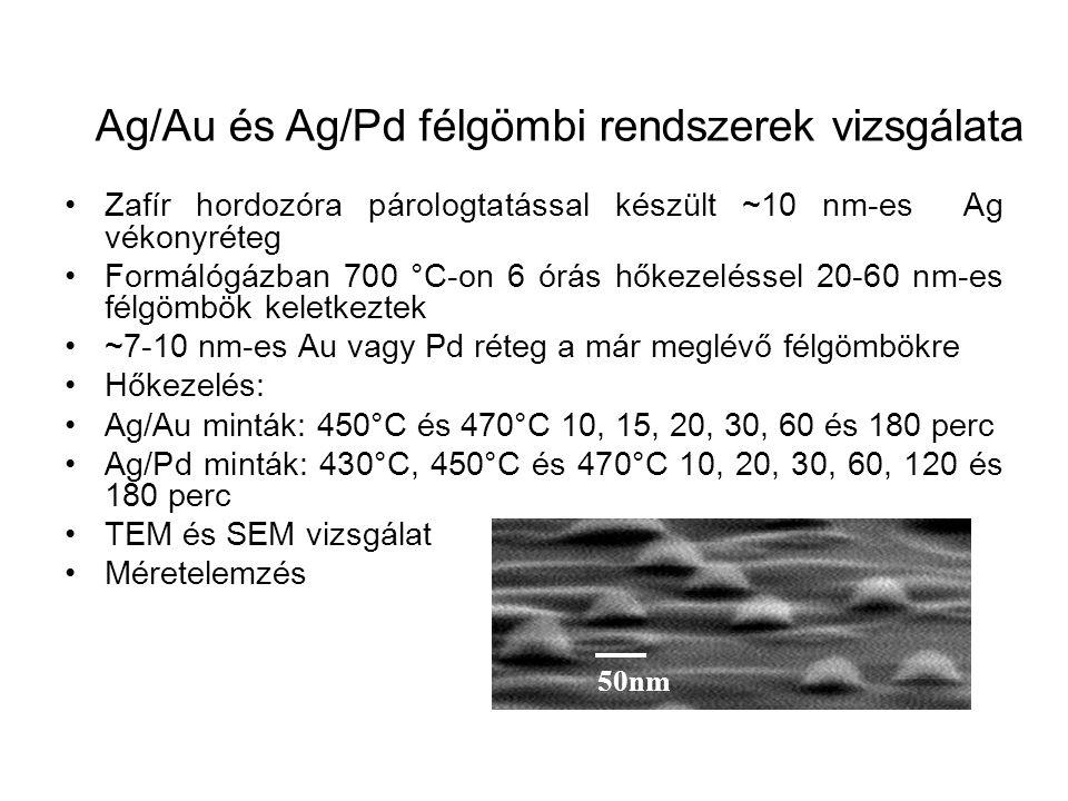 Zafír hordozóra párologtatással készült ~10 nm-es Ag vékonyréteg Formálógázban 700 °C-on 6 órás hőkezeléssel 20-60 nm-es félgömbök keletkeztek ~7-10 n