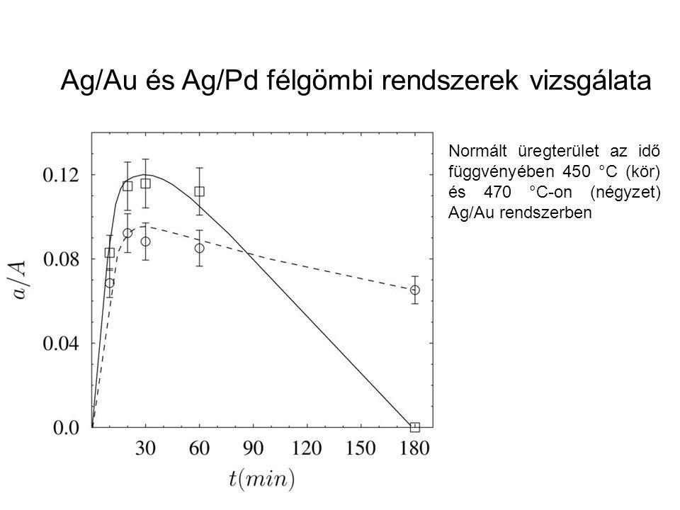 Normált üregterület az idő függvényében 450 °C (kör) és 470 °C-on (négyzet) Ag/Au rendszerben