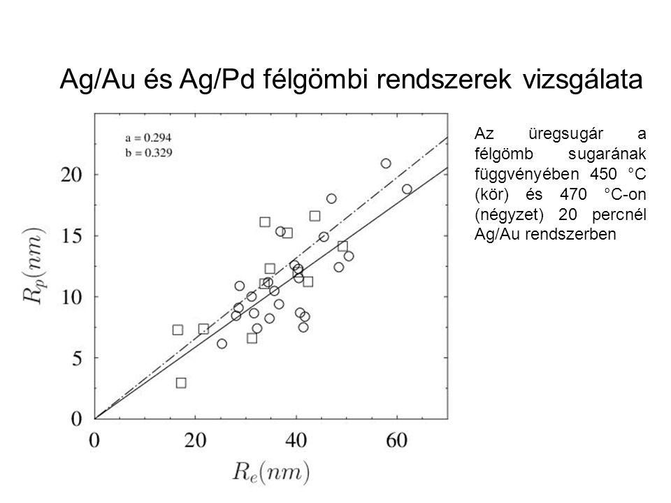 Az üregsugár a félgömb sugarának függvényében 450 °C (kör) és 470 °C-on (négyzet) 20 percnél Ag/Au rendszerben Ag/Au és Ag/Pd félgömbi rendszerek vizs