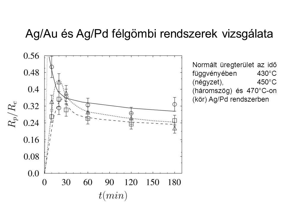 Normált üregterület az idő függvényében 430°C (négyzet), 450°C (háromszög) és 470°C-on (kör) Ag/Pd rendszerben