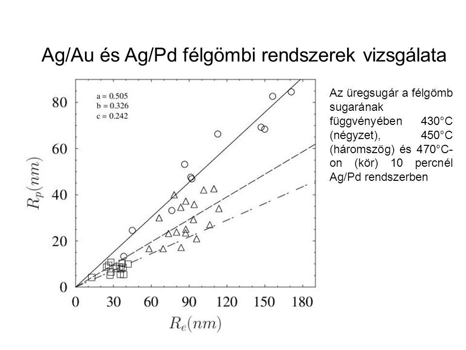Az üregsugár a félgömb sugarának függvényében 430°C (négyzet), 450°C (háromszög) és 470°C- on (kör) 10 percnél Ag/Pd rendszerben Ag/Au és Ag/Pd félgöm