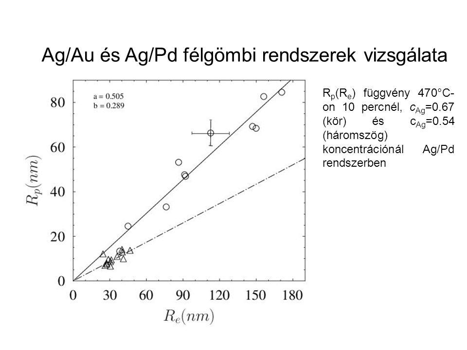 R p (R e ) függvény 470°C- on 10 percnél, c Ag =0.67 (kör) és c Ag =0.54 (háromszög) koncentrációnál Ag/Pd rendszerben