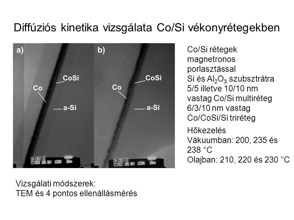Co/Si rétegek magnetronos porlasztással Si és Al 2 O 3 szubsztrátra 5/5 illetve 10/10 nm vastag Co/Si multiréteg 6/3/10 nm vastag Co/CoSi/Si triréteg