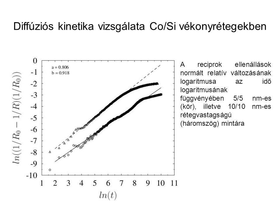 Diffúziós kinetika vizsgálata Co/Si vékonyrétegekben A reciprok ellenállások normált relatív változásának logaritmusa az idő logaritmusának függvényéb