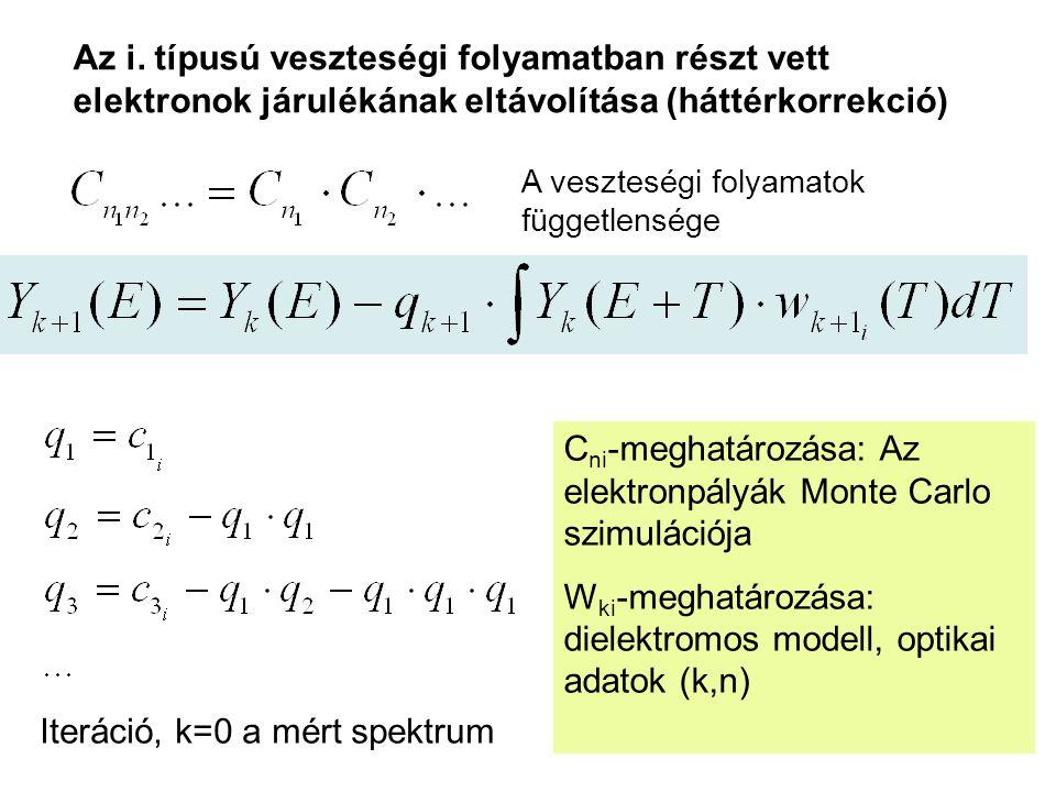 Az i. típusú veszteségi folyamatban részt vett elektronok járulékának eltávolítása (háttérkorrekció) A veszteségi folyamatok függetlensége Iteráció, k