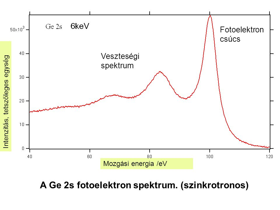 Mozgási energia /eV Intenzitás, tetszőleges egység Fotoelektron csúcs Veszteségi spektrum A Ge 2s fotoelektron spektrum. (szinkrotronos)