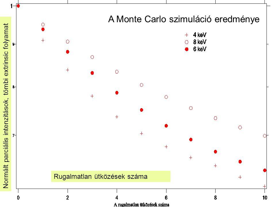 Rugalmatlan ütközések száma Normált parciális intenzitások, tömbi extrinsic folyamat A Monte Carlo szimuláció eredménye