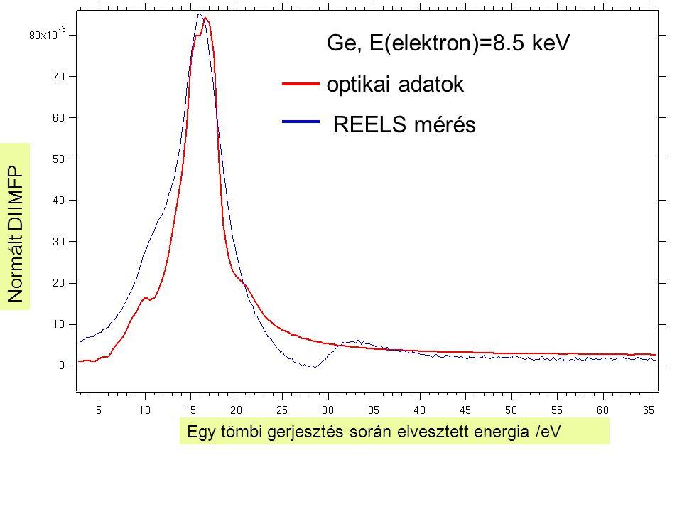 Normált DIIMFP Egy tömbi gerjesztés során elvesztett energia /eV Ge, E(elektron)=8.5 keV optikai adatok REELS mérés
