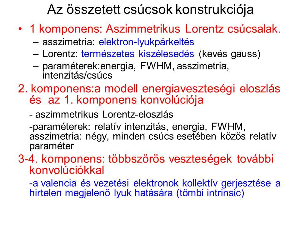 Az összetett csúcsok konstrukciója 1 komponens: Aszimmetrikus Lorentz csúcsalak. –asszimetria: elektron-lyukpárkeltés –Lorentz: természetes kiszélesed
