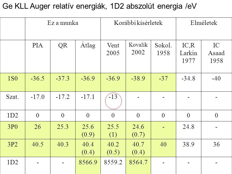 Ez a munkaKorábbi kísérletekElméletek PIAQRÁtlagVent 2005 Kovalík 2002 Sokol. 1958 IC,R Larkin 1977 IC Asaad 1958 1S0-36.5-37.3-36.9 -38.9-37-34.8-40