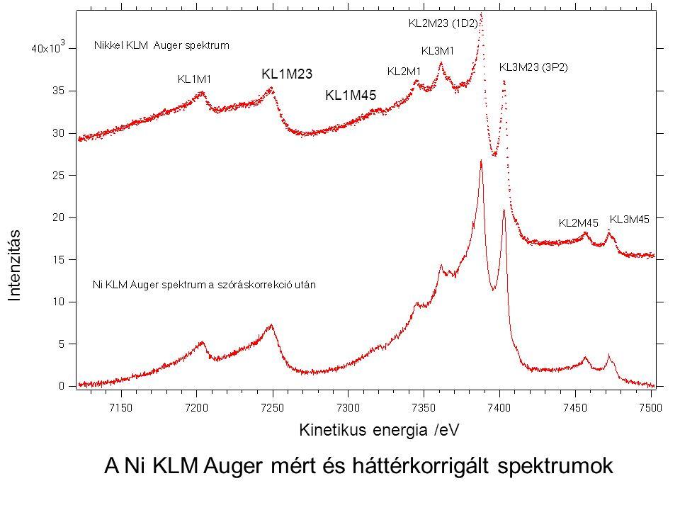 KL1M23 KL1M45 A Ni KLM Auger mért és háttérkorrigált spektrumok Kinetikus energia /eV Intenzitás