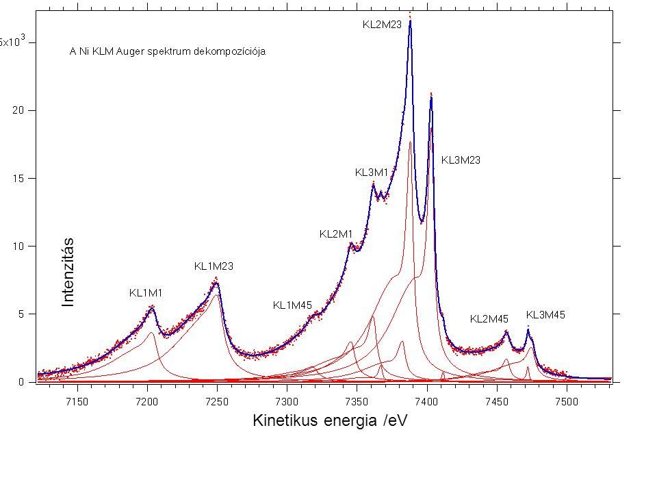 Kinetikus energia /eV
