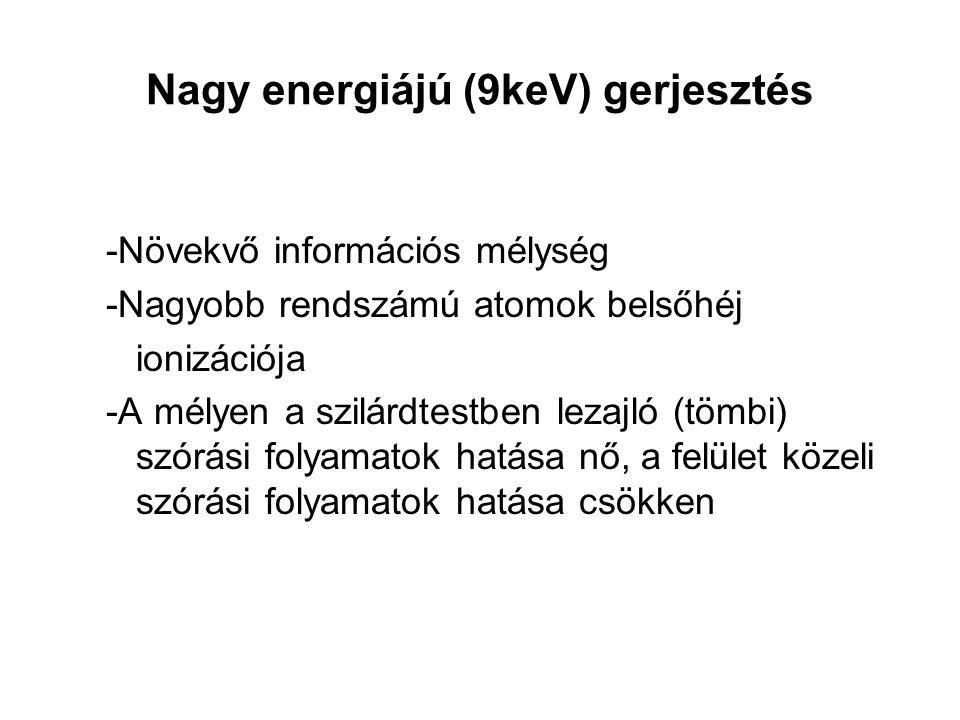 Nagy energiájú (9keV) gerjesztés -Növekvő információs mélység -Nagyobb rendszámú atomok belsőhéj ionizációja -A mélyen a szilárdtestben lezajló (tömbi