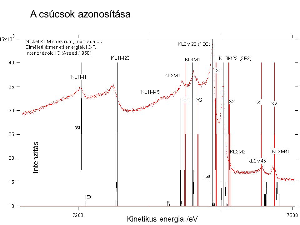 Kinetikus energia /eV Intenzitás A csúcsok azonosítása