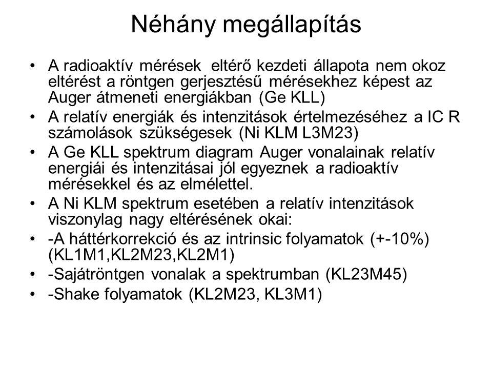 Néhány megállapítás A radioaktív mérések eltérő kezdeti állapota nem okoz eltérést a röntgen gerjesztésű mérésekhez képest az Auger átmeneti energiákban (Ge KLL) A relatív energiák és intenzitások értelmezéséhez a IC R számolások szükségesek (Ni KLM L3M23) A Ge KLL spektrum diagram Auger vonalainak relatív energiái és intenzitásai jól egyeznek a radioaktív mérésekkel és az elmélettel.