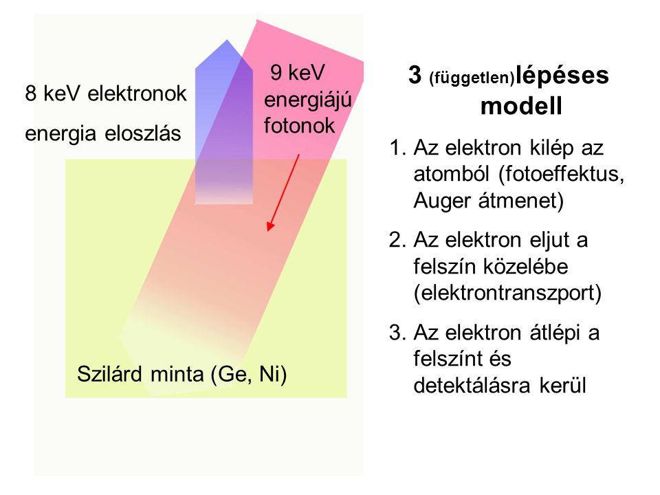 Szilárd minta (Ge, Ni) 9 keV energiájú fotonok 8 keV elektronok energia eloszlás 3 (független) lépéses modell 1.Az elektron kilép az atomból (fotoeffektus, Auger átmenet) 2.Az elektron eljut a felszín közelébe (elektrontranszport) 3.Az elektron átlépi a felszínt és detektálásra kerül