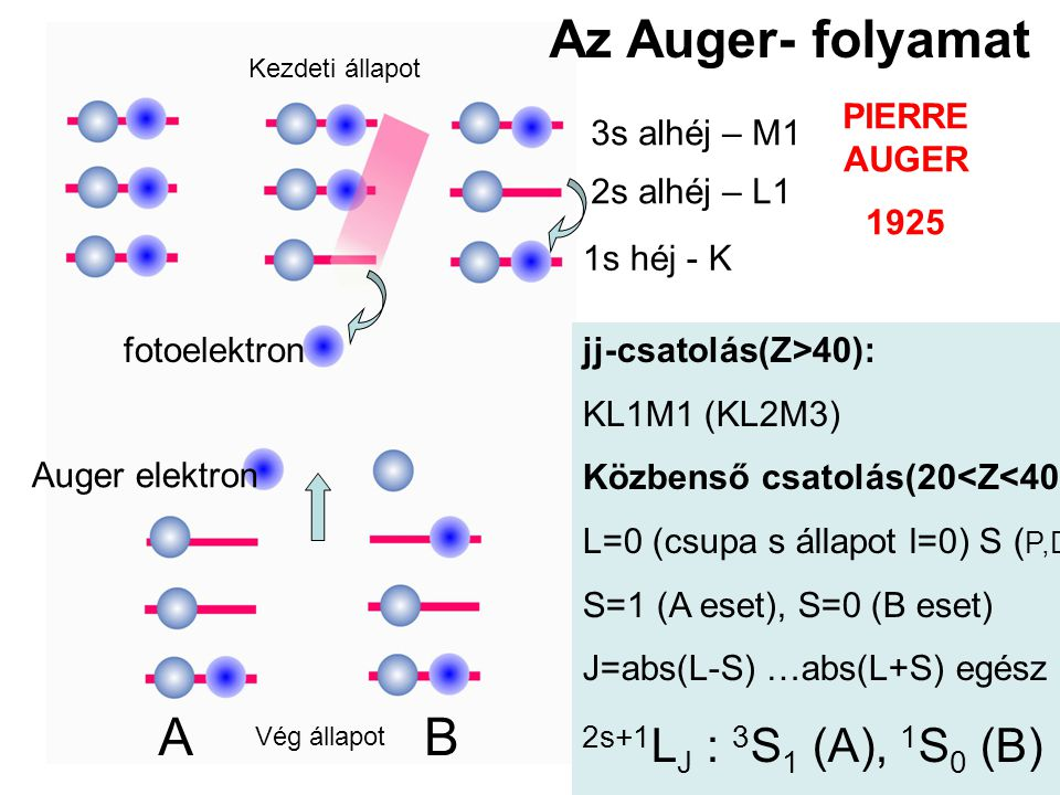 1s héj - K 2s alhéj – L1 3s alhéj – M1 fotoelektron Auger elektron PIERRE AUGER 1925 AB Kezdeti állapot Vég állapot jj-csatolás(Z>40): KL1M1 (KL2M3) Közbenső csatolás(20<Z<40): L=0 (csupa s állapot l=0) S ( P,D,F) S=1 (A eset), S=0 (B eset) J=abs(L-S) …abs(L+S) egész 2s+1 L J : 3 S 1 (A), 1 S 0 (B) Az Auger- folyamat