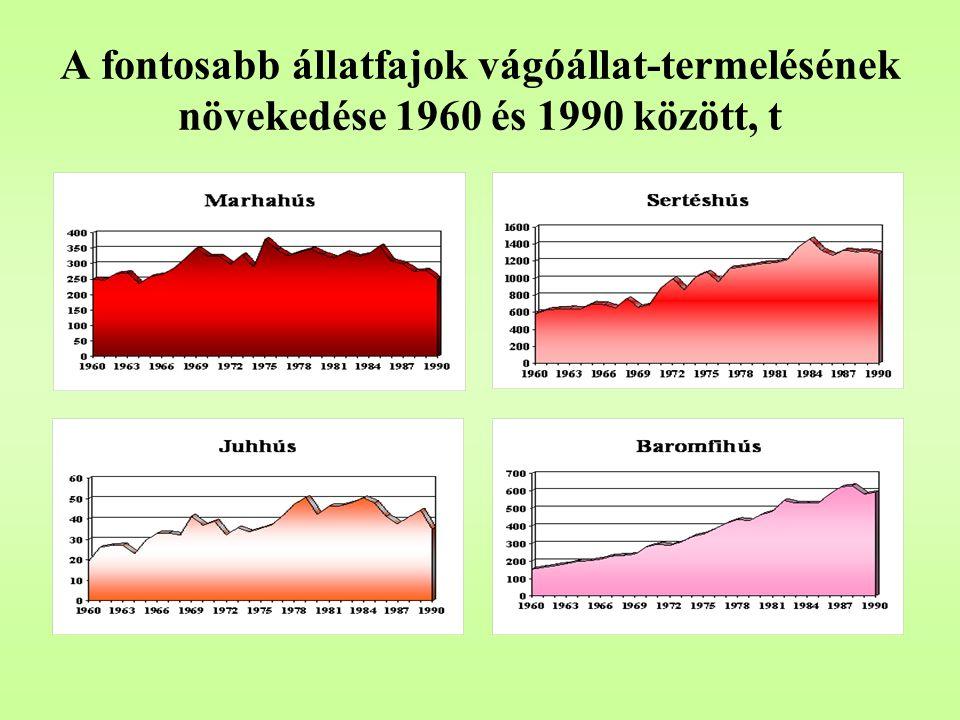 A fontosabb állatfajok vágóállat-termelésének növekedése 1960 és 1990 között, t