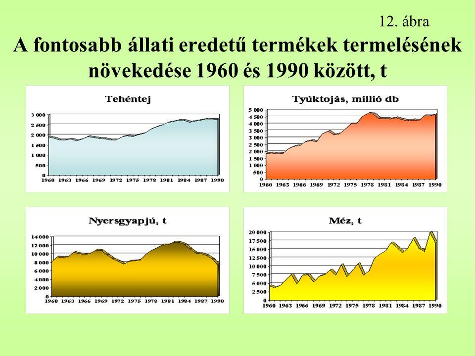 12. ábra A fontosabb állati eredetű termékek termelésének növekedése 1960 és 1990 között, t