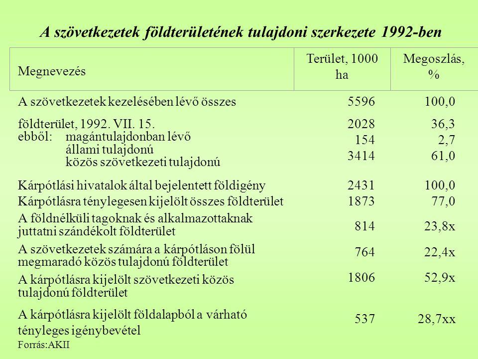 A szövetkezetek földterületének tulajdoni szerkezete 1992-ben A szövetkezetek kezelésében lévő összes földterület, 1992. VII. 15. ebből: magántulajdon