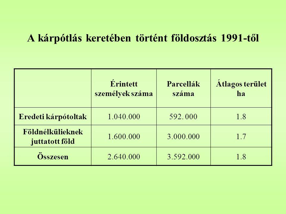 A kárpótlás keretében történt földosztás 1991-től Érintett személyek száma Parcellák száma Átlagos terület ha Eredeti kárpótoltak1.040.000592. 0001.8