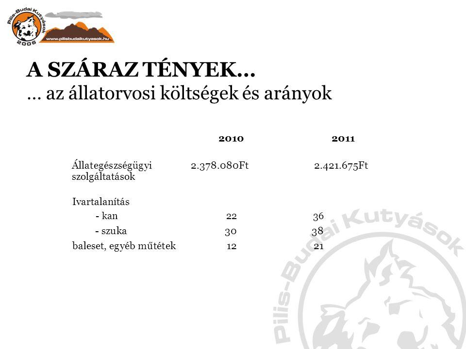 A SZÁRAZ TÉNYEK… … az állatorvosi költségek és arányok 2010 2011 Állategészségügyi 2.378.080Ft 2.421.675Ft szolgáltatások Ivartalanítás - kan 2236 - szuka3038 baleset, egyéb műtétek1221