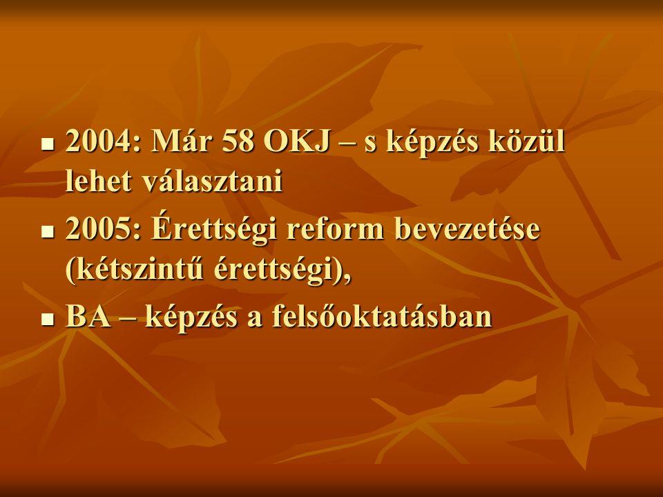 2004: Már 58 OKJ – s képzés közül lehet választani 2004: Már 58 OKJ – s képzés közül lehet választani 2005: Érettségi reform bevezetése (kétszintű érettségi), 2005: Érettségi reform bevezetése (kétszintű érettségi), BA – képzés a felsőoktatásban BA – képzés a felsőoktatásban