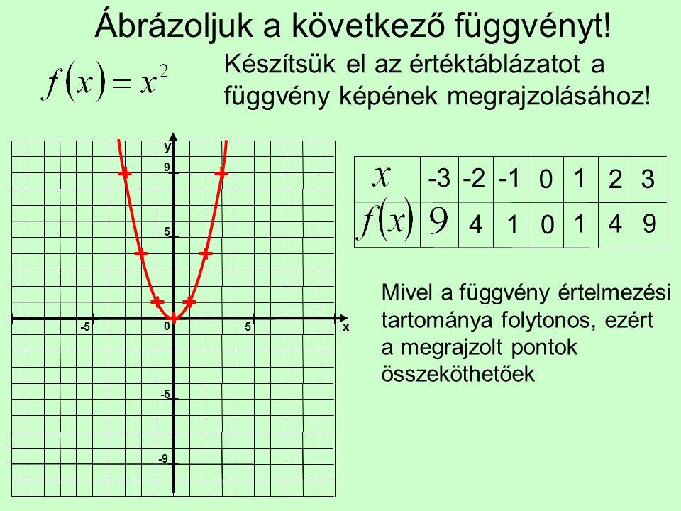 Ábrázoljuk a következő függvényt.Először ábrázoljuk az alap másodfokú függvényt.