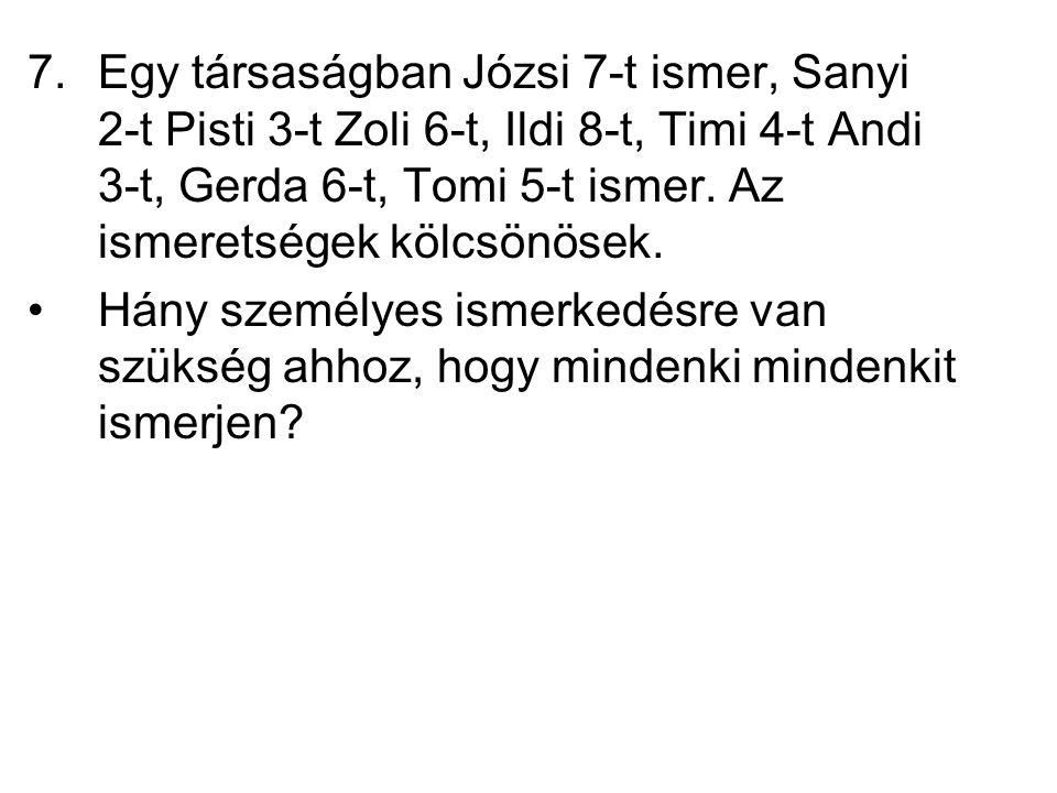 7.Egy társaságban Józsi 7-t ismer, Sanyi 2-t Pisti 3-t Zoli 6-t, Ildi 8-t, Timi 4-t Andi 3-t, Gerda 6-t, Tomi 5-t ismer. Az ismeretségek kölcsönösek.