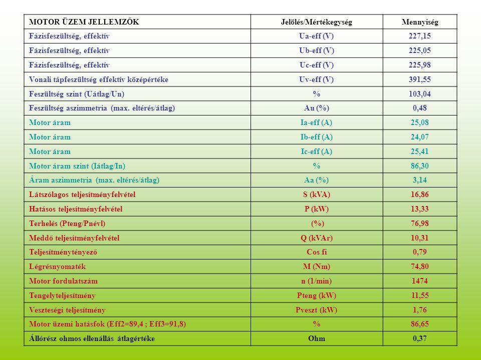 MOTOR ÜZEM JELLEMZŐKJelölés/MértékegységMennyiség Fázisfeszültség, effektívUa-eff (V)227,15 Fázisfeszültség, effektívUb-eff (V)225,05 Fázisfeszültség, effektívUc-eff (V)225,98 Vonali tápfeszültség effektív középértékeUv-eff (V)391,55 Feszültség szint (Uátlag/Un)%103,04 Feszültség aszimmetria (max.