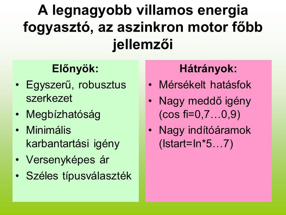 A legnagyobb villamos energia fogyasztó, az aszinkron motor főbb jellemzői Előnyök: Egyszerű, robusztus szerkezet Megbízhatóság Minimális karbantartási igény Versenyképes ár Széles típusválaszték Hátrányok: Mérsékelt hatásfok Nagy meddő igény (cos fi=0,7…0,9) Nagy indítóáramok (Istart=In*5…7)