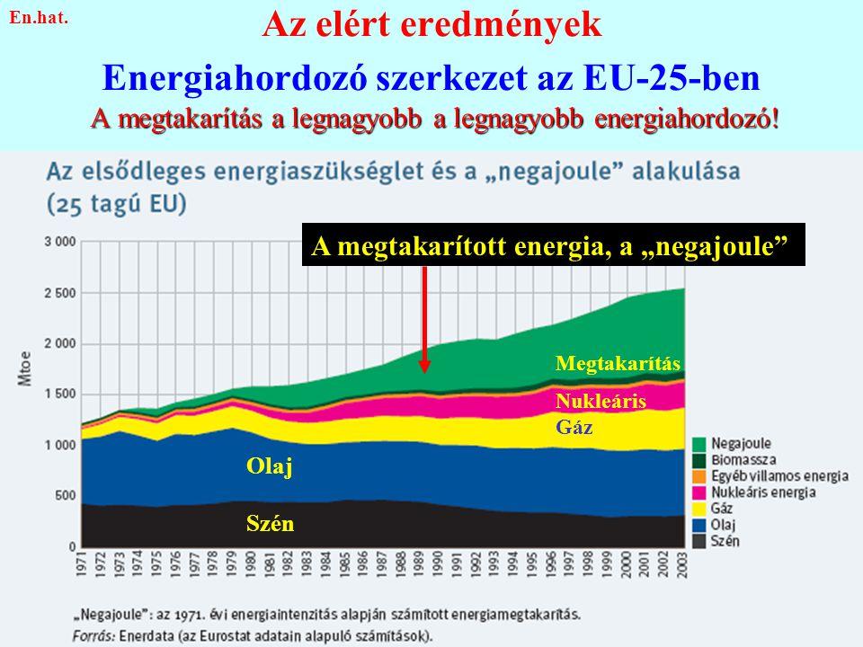 A megtakarítás a legnagyobb a legnagyobb energiahordozó! Az elért eredmények Energiahordozó szerkezet az EU-25-ben A megtakarítás a legnagyobb a legna