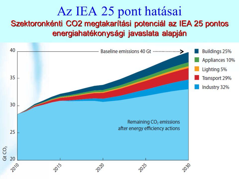 Szektoronkénti CO2 megtakarítási potenciál az IEA 25 pontos energiahatékonysági javaslata alapján Az IEA 25 pont hatásai Szektoronkénti CO2 megtakarítási potenciál az IEA 25 pontos energiahatékonysági javaslata alapján