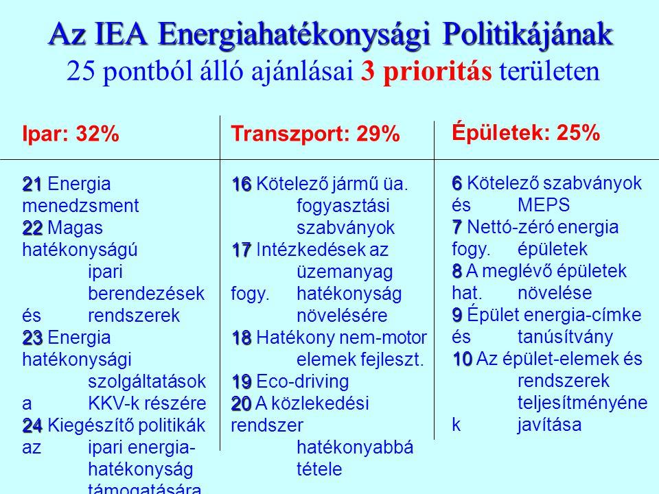 Az IEA Energiahatékonysági Politikájának Az IEA Energiahatékonysági Politikájának 25 pontból álló ajánlásai 3 prioritás területen Épületek: 25% 6 6 Kötelező szabványok és MEPS 7 7 Nettó-zéró energia fogy.