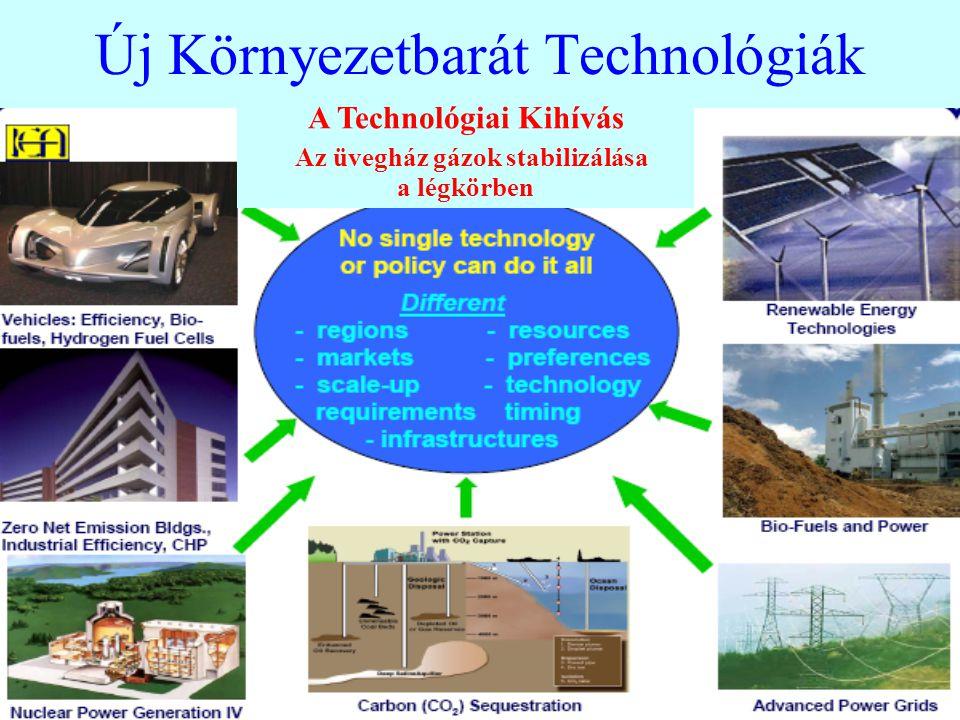 Új Környezetbarát Technológiák A Technológiai Kihívás Az üvegház gázok stabilizálása a légkörben