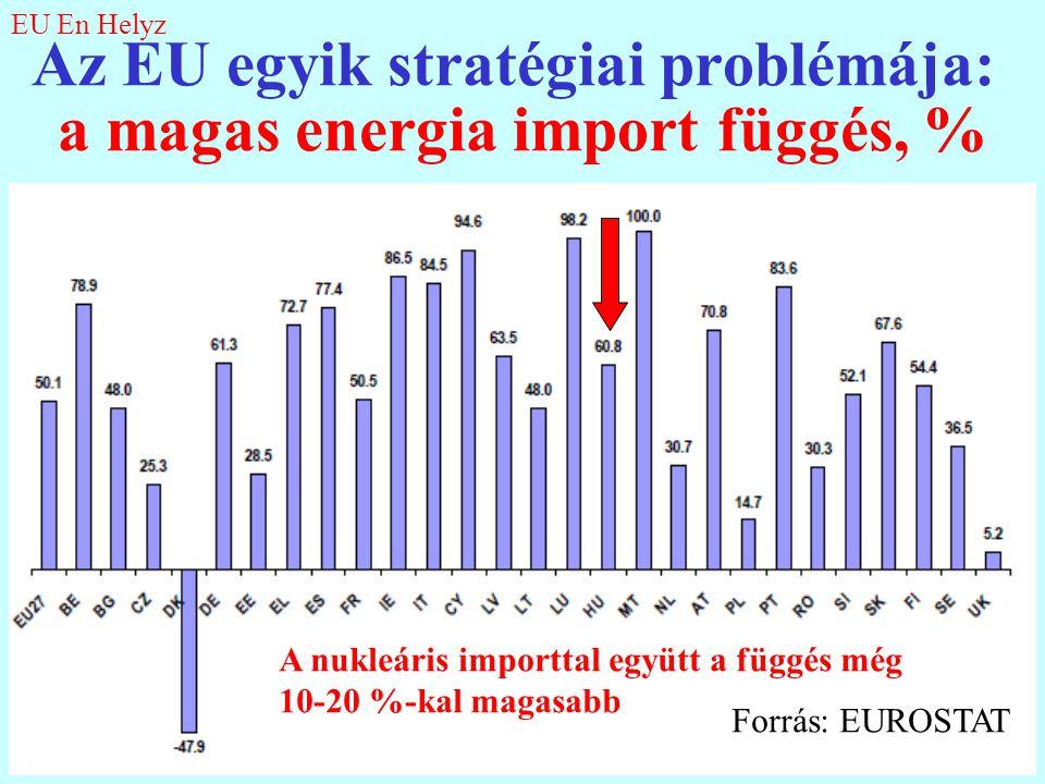 Az EU egyik stratégiai problémája: a magas energia import függés, % Forrás: EUROSTAT A nukleáris importtal együtt a függés még 10-20 %-kal magasabb EU