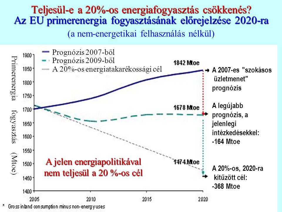 Teljesül-e a 20%-os energiafogyasztás csökkenés.