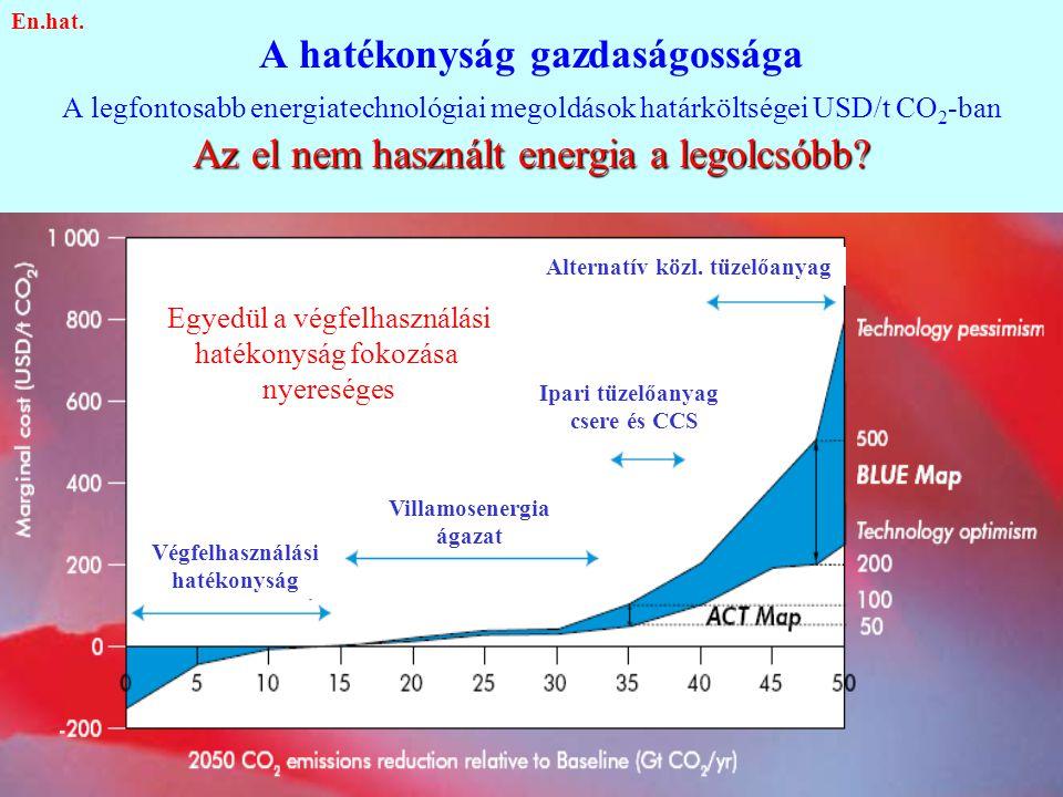 Az el nem használt energia a legolcsóbb? A hatékonyság gazdaságossága A legfontosabb energiatechnológiai megoldások határköltségei USD/t CO 2 -ban Az